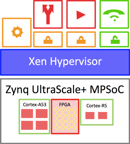 DornerWorks Offers Xen Hypervisor Solutions and Design Services for