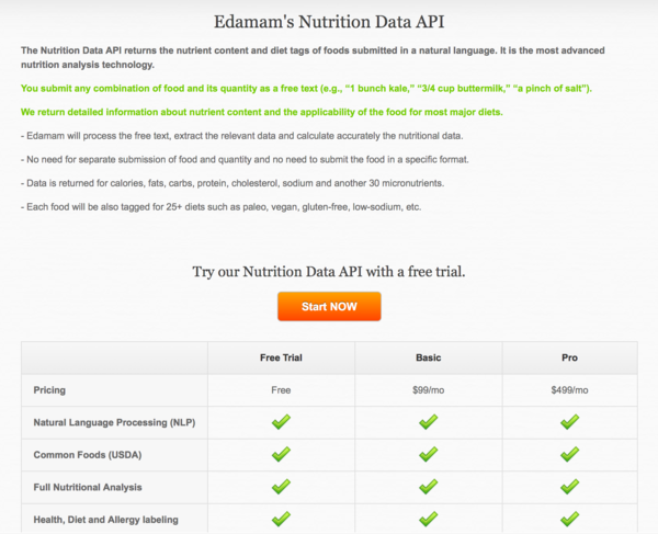 A New Nutrition Data Api From Edamam To Serve Food And Wellness