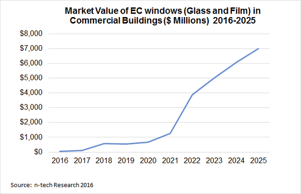 New N Tech Research Report Predicts Smart Windows Markets To