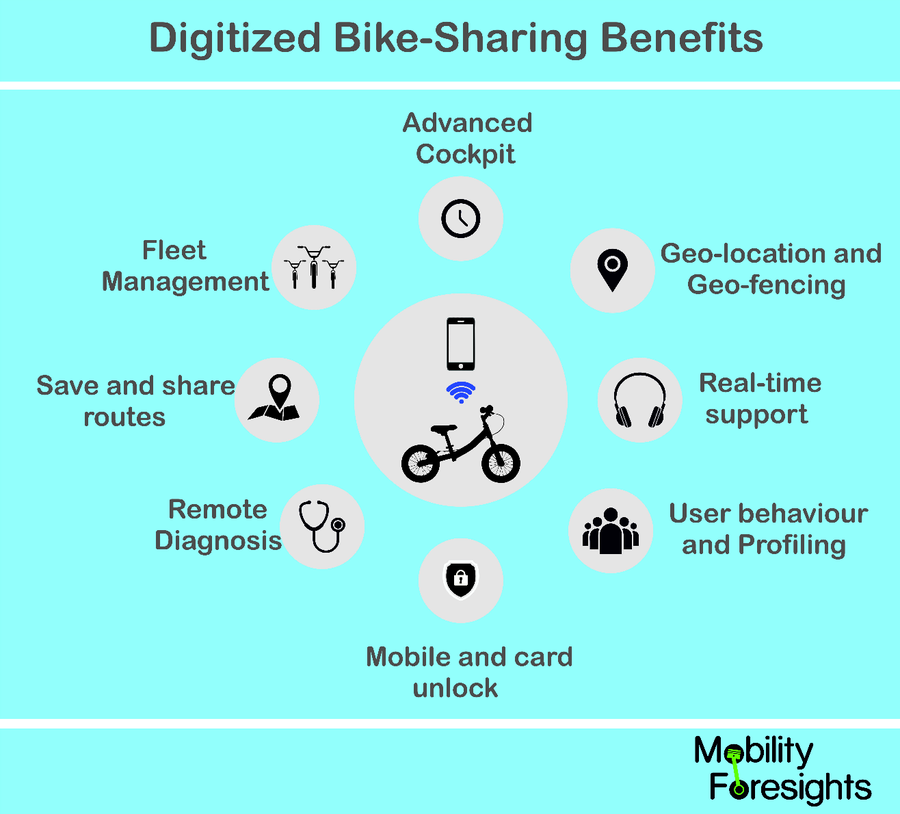 Bike Sharing Market in US and Europe 2018-2023