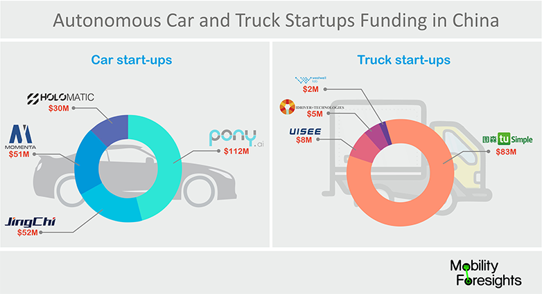 Global Self-Driving Vehicle Technology Startups Report- 2018