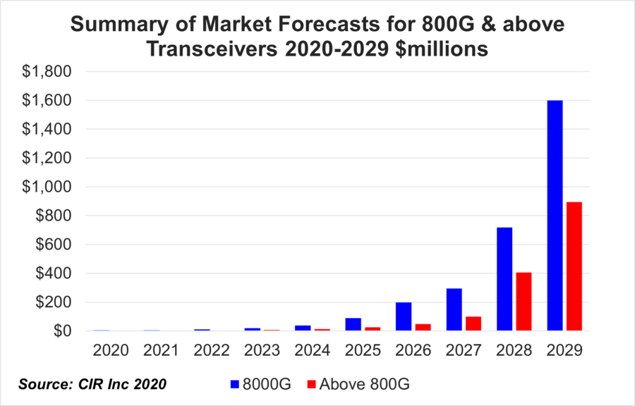 The Market for Transceivers for 800G Optical Networking Will Reach Almost US .5 Billion by the End of the Decade