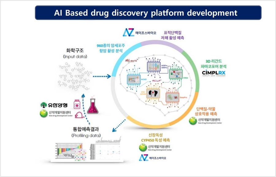[Pangyo 2020 Year-End Report] AZothBio, AI Platform-Based New Drug Development Company