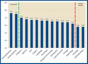 <strong>The data in this chart represents specialty scores for all vendors measured in the study</strong>
