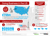 <strong>Doing Business in the US Infographic</strong>
