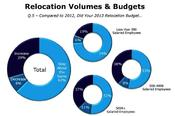 <strong>Compared to 2012, Did Your 2013 Relocation Budget Increase, Decrease, or Stay About the Same?</strong>