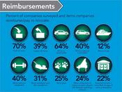 <strong>Percent of companies surveyed and items companies reimburse/pay to relocate.</strong>