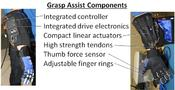 <strong>The RoboGlove's grasp assist components. Image Credit: NASA</strong>
