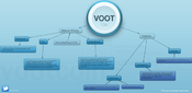 <strong>VootCoin Roadmap</strong>