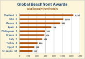 <strong>Global Beachfront Awards Top 10 Countries</strong>