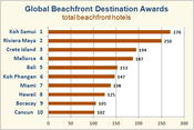<strong>Global Beachfront Destination Awards Top 10 Destinations</strong>