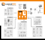 <strong>LogicalDOC Ecosystem</strong>
