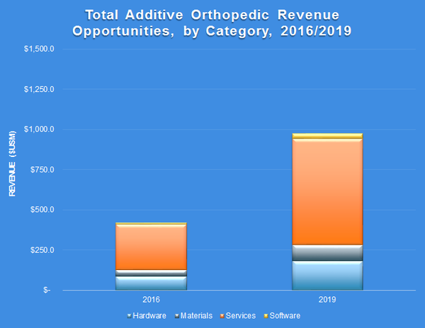 Additive Manufacturing for Orthopedic Implants to Generate More Than $1B in Revenue Opportunities by 2026 Says New SmarTech Publishing Report