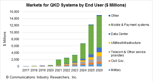 Quantum Encryption Market to Reach $2.5 Billion Revenues by 2022: Mobile Systems Will Ultimately Dominate