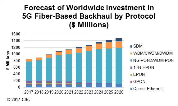 New CIR Report Projects Expenditures on 5G Backhaul to Exceed US$2.0 Billion in 2022
