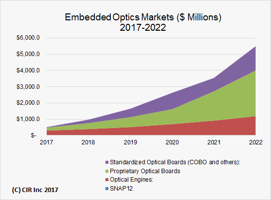Embedded Optics Market to Reach US $5.5 Billion by 2022: COBO Will Drive the Market