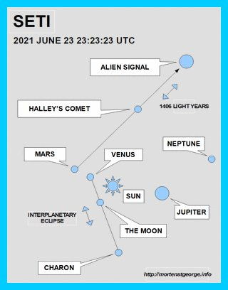Morten St. George Creates a Sky Map to Assist SETI Astronomers