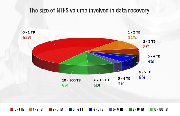 ReclaiMe Data Recovery Research – The Average Size of an NTFS Volume Involved in Data Recovery is 2 TB