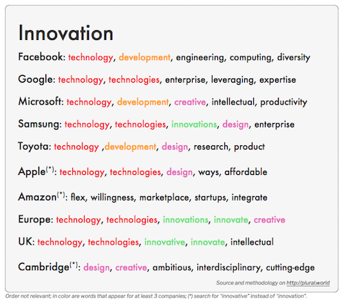What Do Press Releases Say About The Most Innovative Companies?