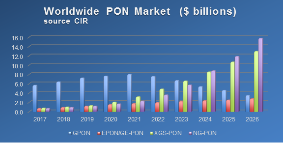 New CIR Report on PONS Says Market to Reach $18.1 billion (USD) by 2022