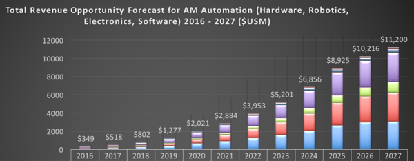 SmarTech Issues New Report Projecting Market for Automation of End-to-End Production 3D Printing Will Reach 11.2 Billion in 2027