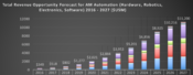 Total Revenue Forecast Opportunity for Automation of Additive Manufacturing