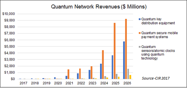 New CIR Report says Quantum Internet to Generate $3.7 Billion (USD) by 2023