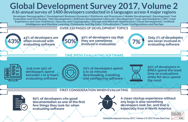 Ninety-three Percent of Developers Involved with Software Evaluations