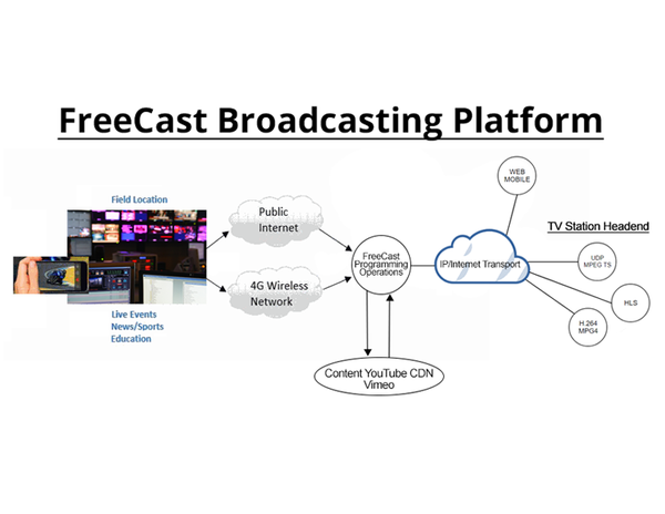 FreeCast's Next Gen TV Platform Allows Broadcasters to Take Immediate Advantage of FCC Deregulation, ATSC 3.0 Vote