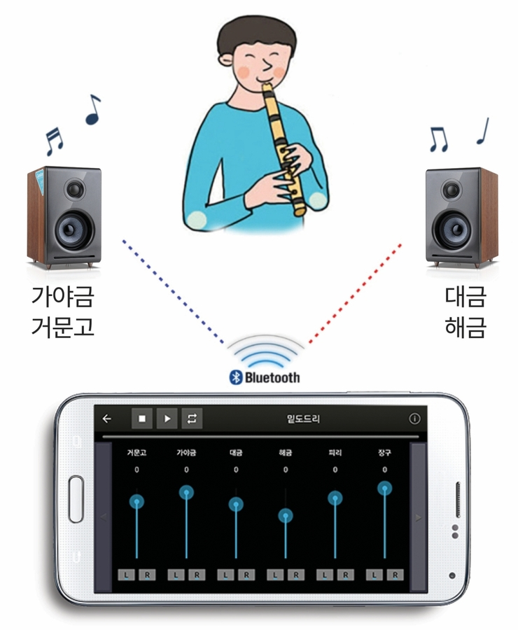 Superstringsound, Korea Traditional Music Application 'Poong-Ryu Right Now' Scheduled to Officially Release
