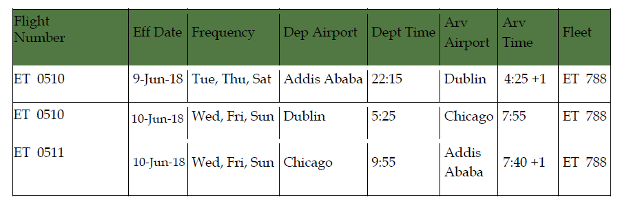 Ethiopian to Start Flights to Chicago