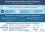 Developers Drive the Decisions in Cloud Infrastructure and Tools