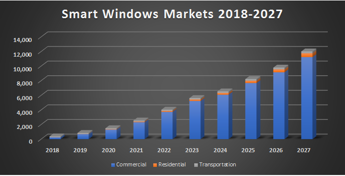 New n-tech Research Report Says Smart Windows Market to Reach $ 5.6 billion by 2023