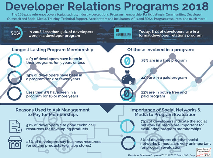 Developer Program Membership Reaches All-Time High