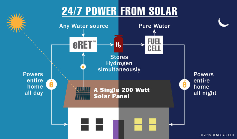 Genesys, LLC Announces New Patented Renewable Power Generation Technology that Eliminates the Need for Battery Storage and Electrical Transmission Grids