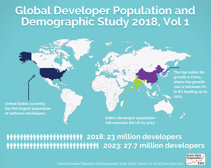 Developer Population Growth Shifts Toward China, India and Emerging Countries