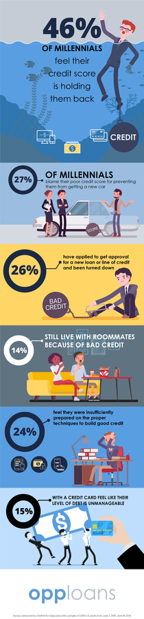 Forty-Six Percent of Millennials Feel Held Back by Credit Score