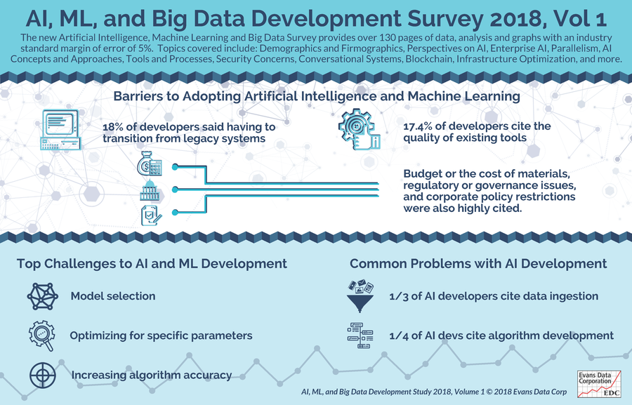 Legacy Systems and Poor Quality of Tools are Top Barriers to AI Adoption