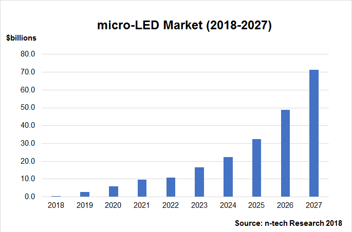 n-tech Research Issues New Report on Global Micro-LED Market, Sees $10.7 billion Revenues in 2022