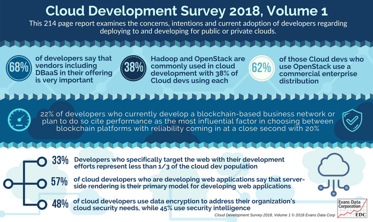 Database as a Service is Top Value Add for Cloud Developers