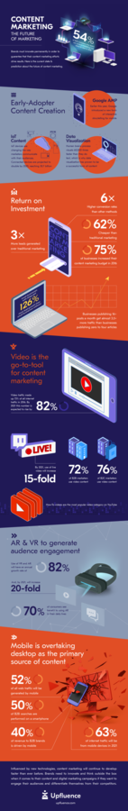 New Infographic Shows Statistics and Data That Content Marketing Holds The Future of The Marketing Industry