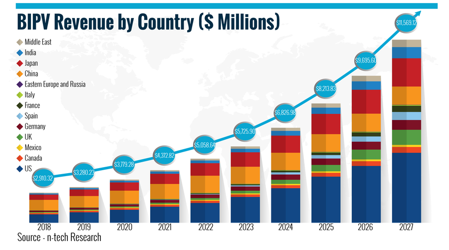 Worldwide BIPV Market to Reach $5.7 Billion in 2023, Says New n-tech Report
