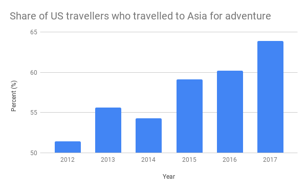 Asia Developing as The New Adventure Hotspot for Travelers from USA – Thrillophilia Study