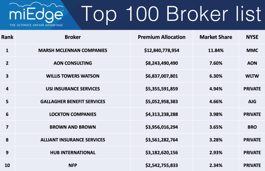 miEdge Ranks the 2018 Top 100 Large-group Employee Benefits Brokerages and Consulting Firms in the U.S.