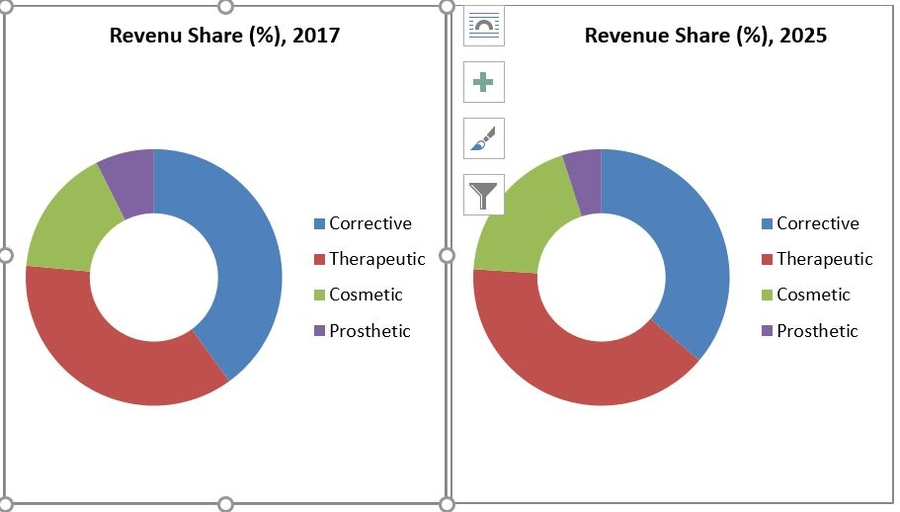 Contact Lens Market, by Product Type (Soft Lens, Hybrid Lens, and Rigid Permeable Lens), By Application (Corrective, Therapeutic, and Prosthetic), by Design (Spherical, Toric, Multifocal and Others)