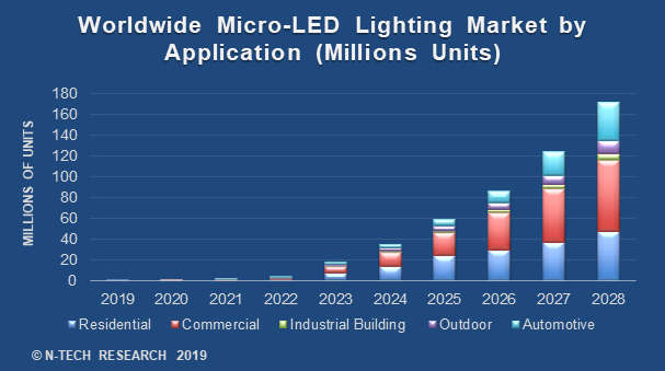 n-tech Research Issues New Report on Micro-LED Lighting Market, Sees 2022 as Industry Inflection Point