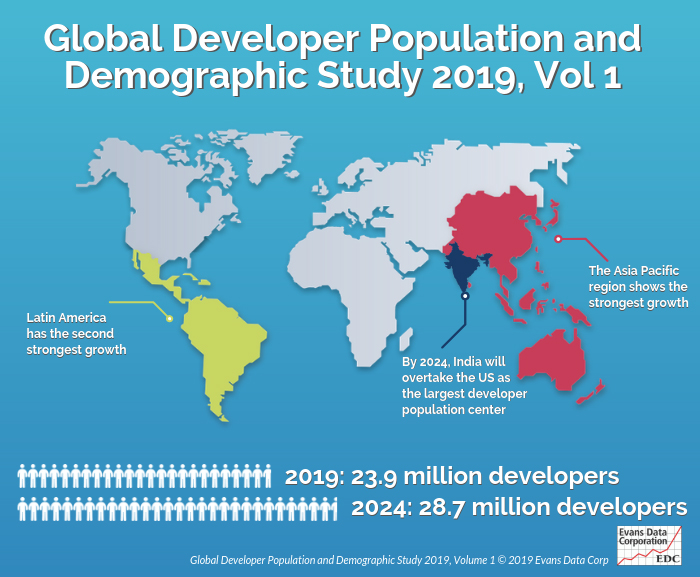 Worldwide Professional Developer Population of 24 Million Projected to Grow amid Shifting Geographical Concentrations
