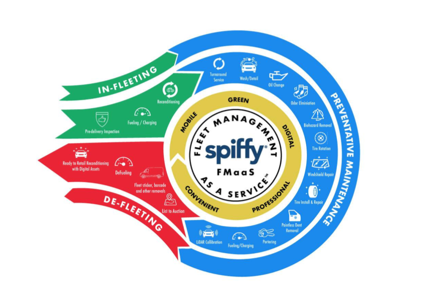 Spiffy Lands $10M in Capital; Announces Fleet Management as a Service (FMaaS) Immediately Available in Eleven Markets