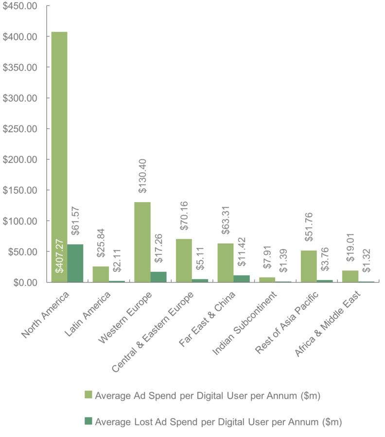 Ad Fraud to Cost North American Advertisers $100 Million a Day by 2023