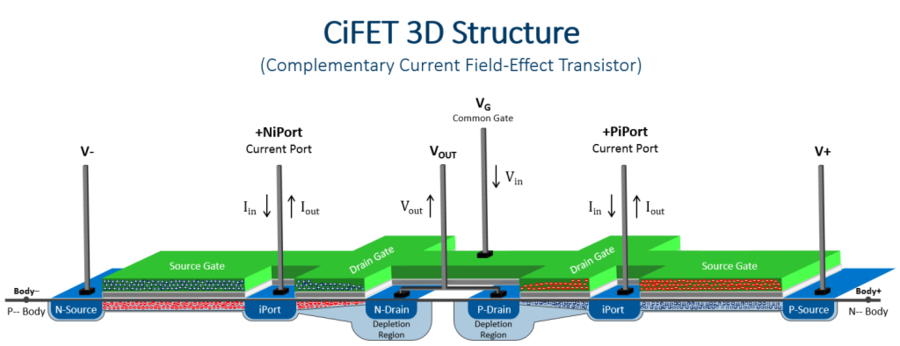 Circuit Seed Enabling Technology and 5G